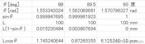 デジタルハイトゲージ計算
